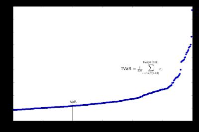 Probability vs. Loss (VaR, TVaR)