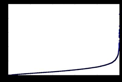 Probability vs. Loss (sorted)