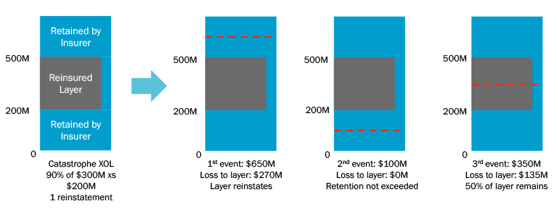 Reinsurance contracts example Catastrophe Excess of Loss structure and loss scenarios. (Source: Analyze Re)