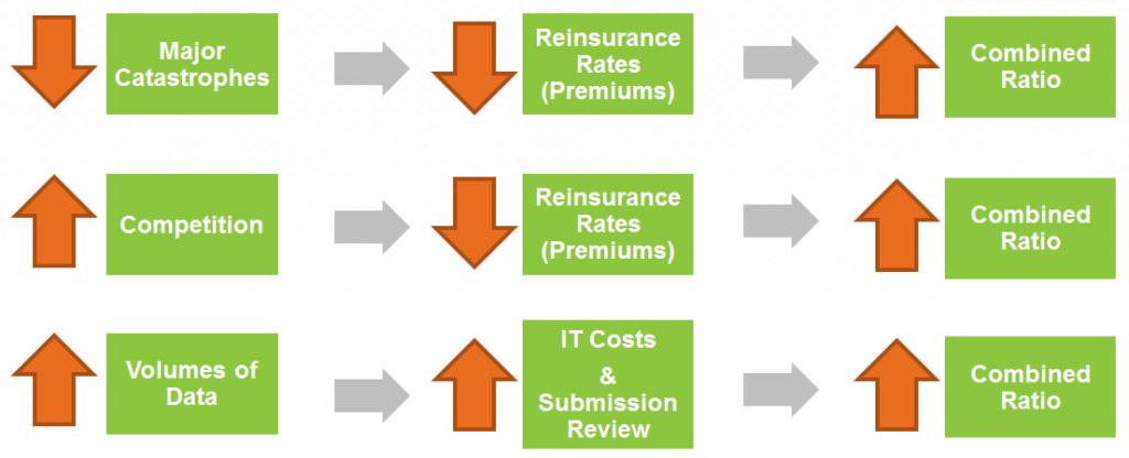 Soft Insurance Market Factors